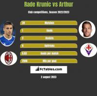 Rade Krunic vs Arthur h2h player stats