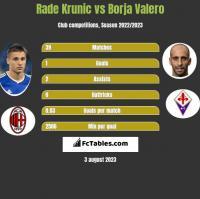 Rade Krunic vs Borja Valero h2h player stats