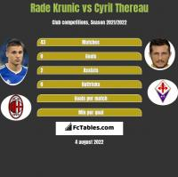 Rade Krunic vs Cyril Thereau h2h player stats