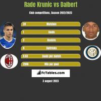 Rade Krunic vs Dalbert h2h player stats