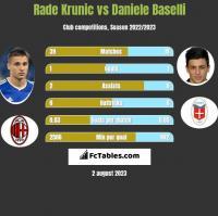 Rade Krunic vs Daniele Baselli h2h player stats