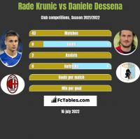 Rade Krunic vs Daniele Dessena h2h player stats