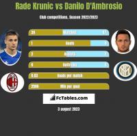 Rade Krunic vs Danilo D'Ambrosio h2h player stats