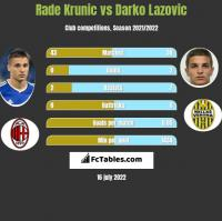 Rade Krunic vs Darko Lazovic h2h player stats