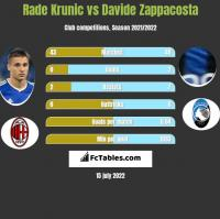 Rade Krunic vs Davide Zappacosta h2h player stats
