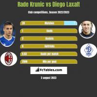 Rade Krunic vs Diego Laxalt h2h player stats
