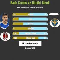 Rade Krunic vs Dimitri Bisoli h2h player stats