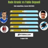Rade Krunic vs Fabio Depaoli h2h player stats