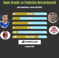 Rade Krunic vs Federico Bernardeschi h2h player stats