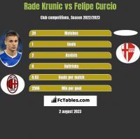 Rade Krunic vs Felipe Curcio h2h player stats