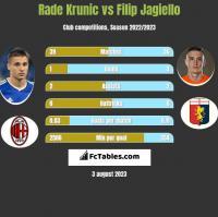 Rade Krunic vs Filip Jagiello h2h player stats