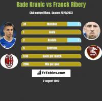 Rade Krunic vs Franck Ribery h2h player stats