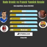 Rade Krunic vs Franck Yannick Kessie h2h player stats