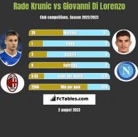 Rade Krunic vs Giovanni Di Lorenzo h2h player stats