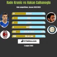 Rade Krunic vs Hakan Calhanoglu h2h player stats
