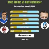 Rade Krunic vs Hans Hateboer h2h player stats