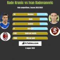 Rade Krunic vs Ivan Radovanovic h2h player stats