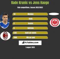 Rade Krunic vs Jens Hauge h2h player stats