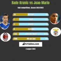 Rade Krunic vs Joao Mario h2h player stats