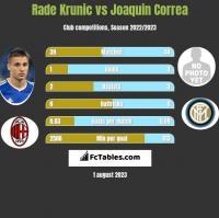 Rade Krunic vs Joaquin Correa h2h player stats