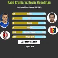 Rade Krunic vs Kevin Strootman h2h player stats