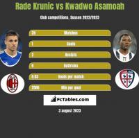 Rade Krunic vs Kwadwo Asamoah h2h player stats