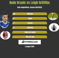 Rade Krunic vs Leigh Griffiths h2h player stats