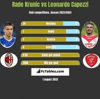 Rade Krunic vs Leonardo Capezzi h2h player stats