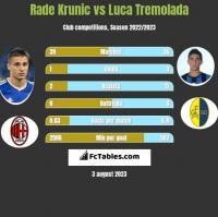 Rade Krunic vs Luca Tremolada h2h player stats