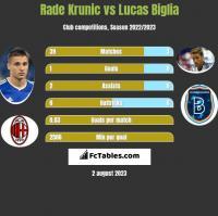 Rade Krunic vs Lucas Biglia h2h player stats