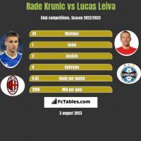 Rade Krunic vs Lucas Leiva h2h player stats