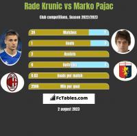 Rade Krunic vs Marko Pajac h2h player stats