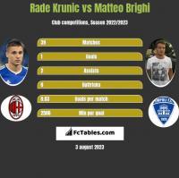 Rade Krunic vs Matteo Brighi h2h player stats