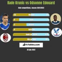 Rade Krunic vs Odsonne Edouard h2h player stats
