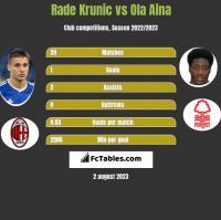 Rade Krunic vs Ola Aina h2h player stats