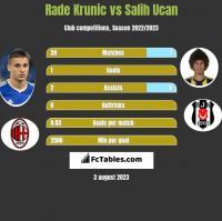 Rade Krunic vs Salih Ucan h2h player stats