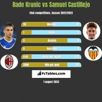 Rade Krunic vs Samuel Castillejo h2h player stats