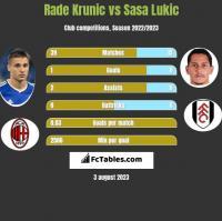 Rade Krunic vs Sasa Lukic h2h player stats