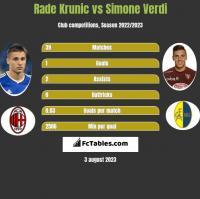 Rade Krunic vs Simone Verdi h2h player stats