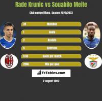Rade Krunic vs Souahilo Meite h2h player stats