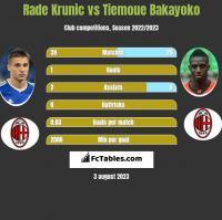 Rade Krunic vs Tiemoue Bakayoko h2h player stats