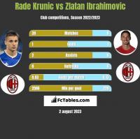 Rade Krunic vs Zlatan Ibrahimovic h2h player stats