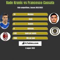 Rade Krunic vs Francesco Cassata h2h player stats