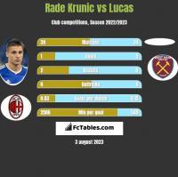 Rade Krunic vs Lucas h2h player stats