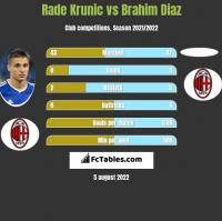 Rade Krunic vs Brahim Diaz h2h player stats