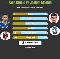 Rade Krunic vs Joakim Maehle h2h player stats