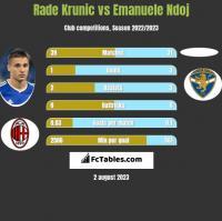 Rade Krunic vs Emanuele Ndoj h2h player stats