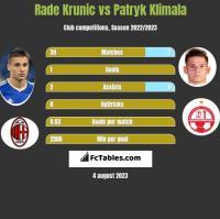 Rade Krunic vs Patryk Klimala h2h player stats