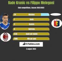 Rade Krunic vs Filippo Melegoni h2h player stats