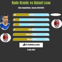 Rade Krunic vs Rafael Leao h2h player stats